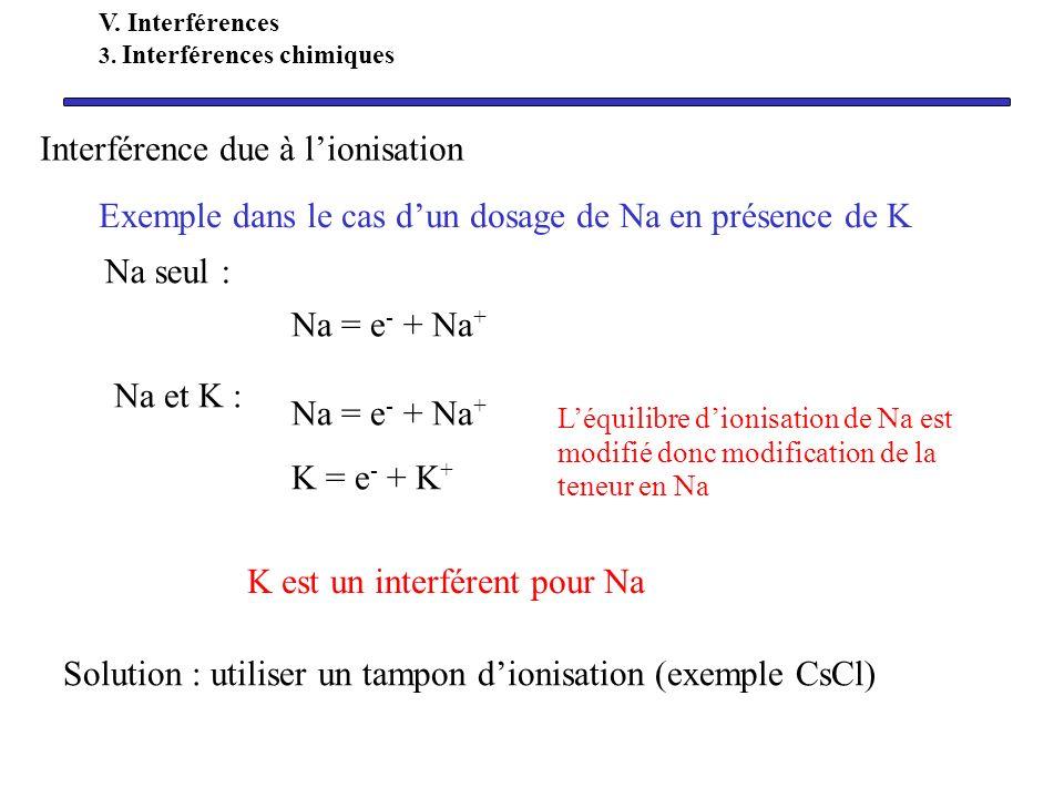Exemple dans le cas dun dosage de Na en présence de K Na seul : Na = e - + Na + Na et K : Na = e - + Na + K = e - + K + Léquilibre dionisation de Na e