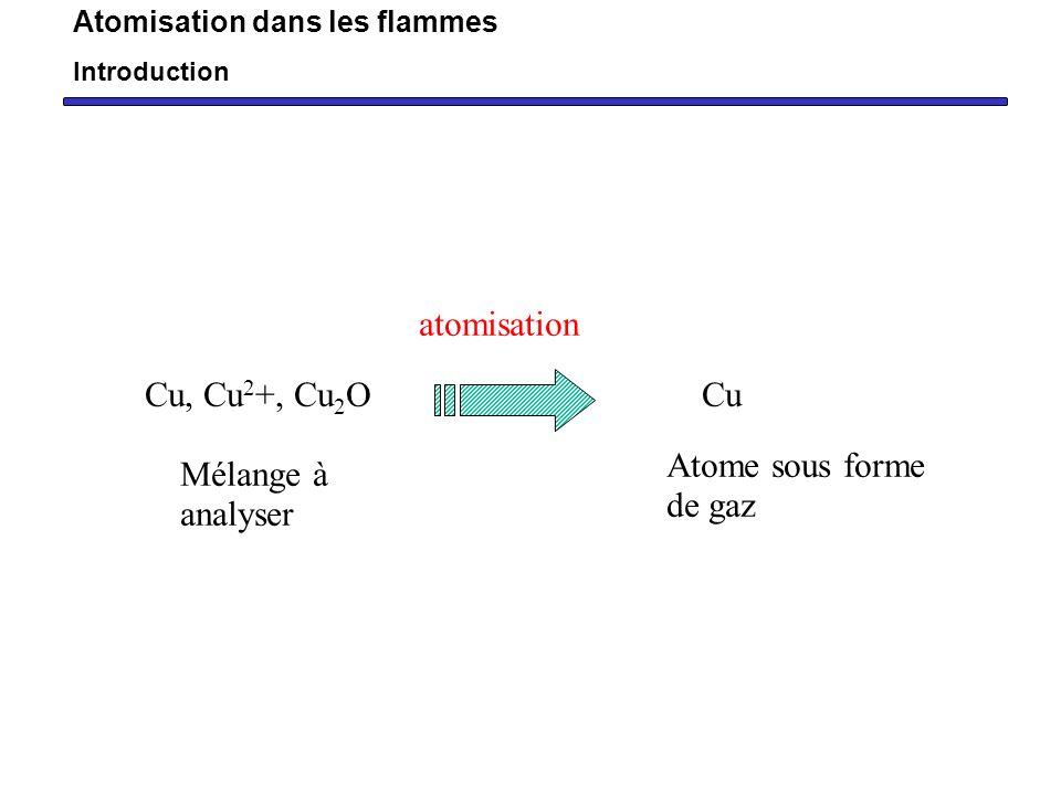 Certains éléments sont plus faciles à ioniser ex: alcalin Réaction avec des éléments présents dans la flamme pour former des composés réfractaires V.