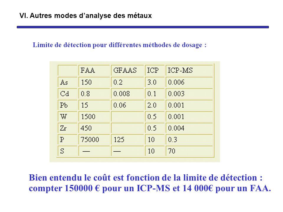 Limite de détection pour différentes méthodes de dosage : Bien entendu le coût est fonction de la limite de détection : compter 150000 pour un ICP-MS