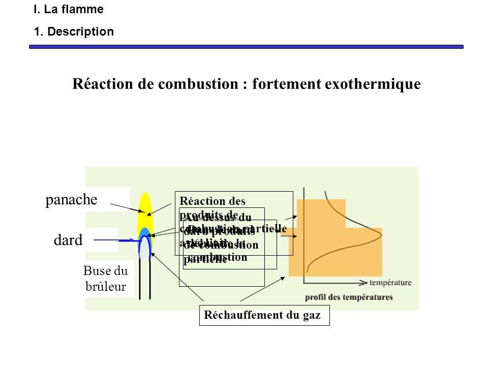 Réaction de combustion : fortement exothermique panache dard Buse du brûleur Réchauffement du gaz Dans le dard début de la combustion Au dessus du dar