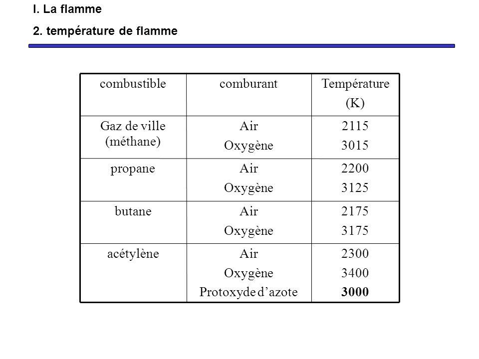 Importance du type de combustible Importance du type de comburant Importance des débits CH 4 (g) + 2 O 2 (g) = CO 2 (g) + 2 H 2 O(g) 2 volumes de dioxygène pour un de méthane C 2 H 2 (g) + 5/2O 2 (g) = 2 CO 2 (g) + H 2 O(g) 2,5 volumes de dioxygène pour un d acétylène I.
