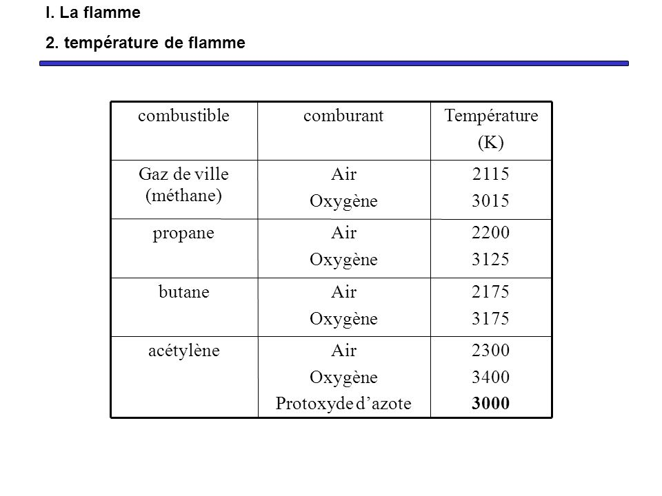 2300 3400 3000 Air Oxygène Protoxyde dazote acétylène 2175 3175 Air Oxygène butane 2200 3125 Air Oxygène propane 2115 3015 Air Oxygène Gaz de ville (m