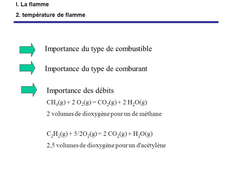 Si excès de combustible : flamme réductrice Si excès de comburant : flamme oxydante I.