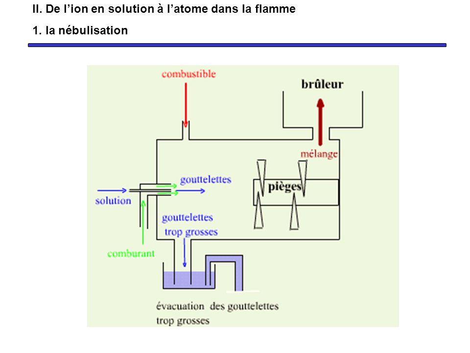 M + solvaté et A - solvaté Solution à analyser nébulisation MA solide désolvatation Flamme MA liquide MA gaz M gaz +A gaz Les caractéristiques de chaque étape dépendent de la nature de M mais aussi de A II.