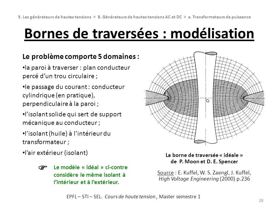 Bornes de traversées : modélisation 28 La borne de traversée « idéale » de P. Moon et D. E. Spencer Source : E. Kuffel, W. S. Zaengl, J. Kuffel, High