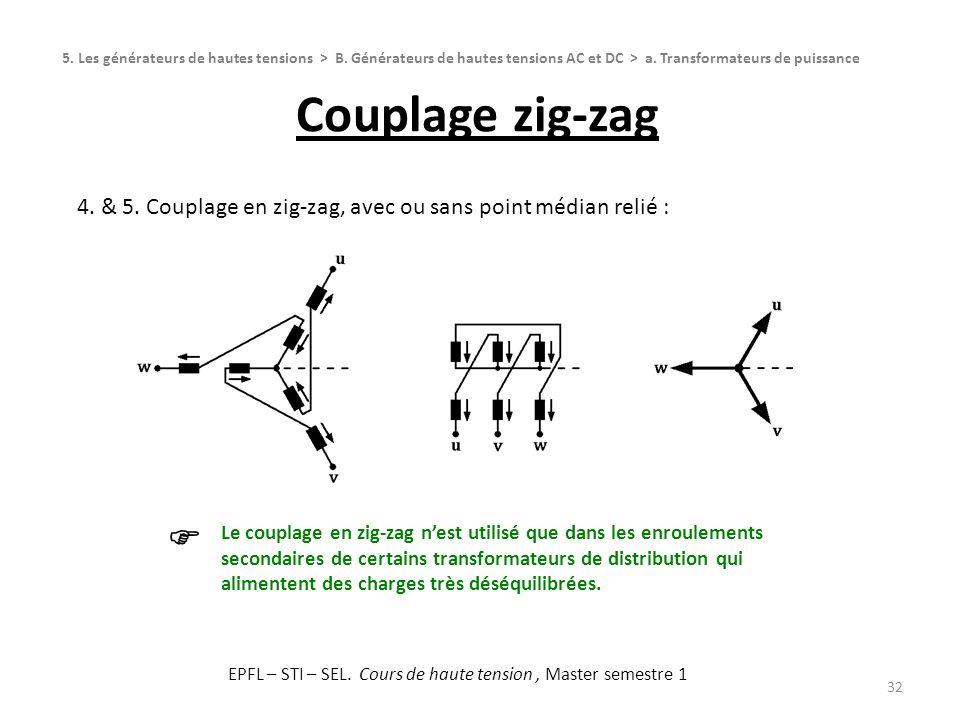 Couplage zig-zag 32 5. Les générateurs de hautes tensions > B. Générateurs de hautes tensions AC et DC > a. Transformateurs de puissance 4. & 5. Coupl