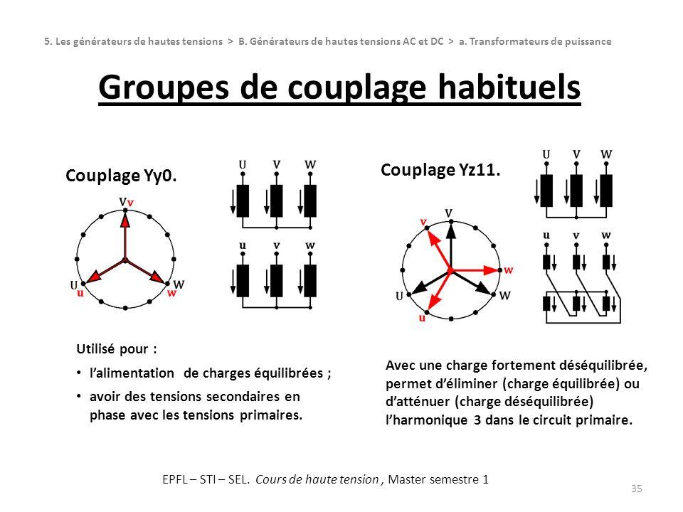 Groupes de couplage habituels 35 Couplage Yy0. Couplage Yz11. 5. Les générateurs de hautes tensions > B. Générateurs de hautes tensions AC et DC > a.