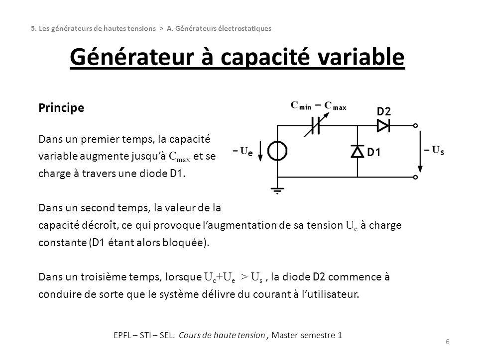 Générateur à capacité variable 6 Principe Dans un premier temps, la capacité variable augmente jusquà C max et se charge à travers une diode D1. Dans