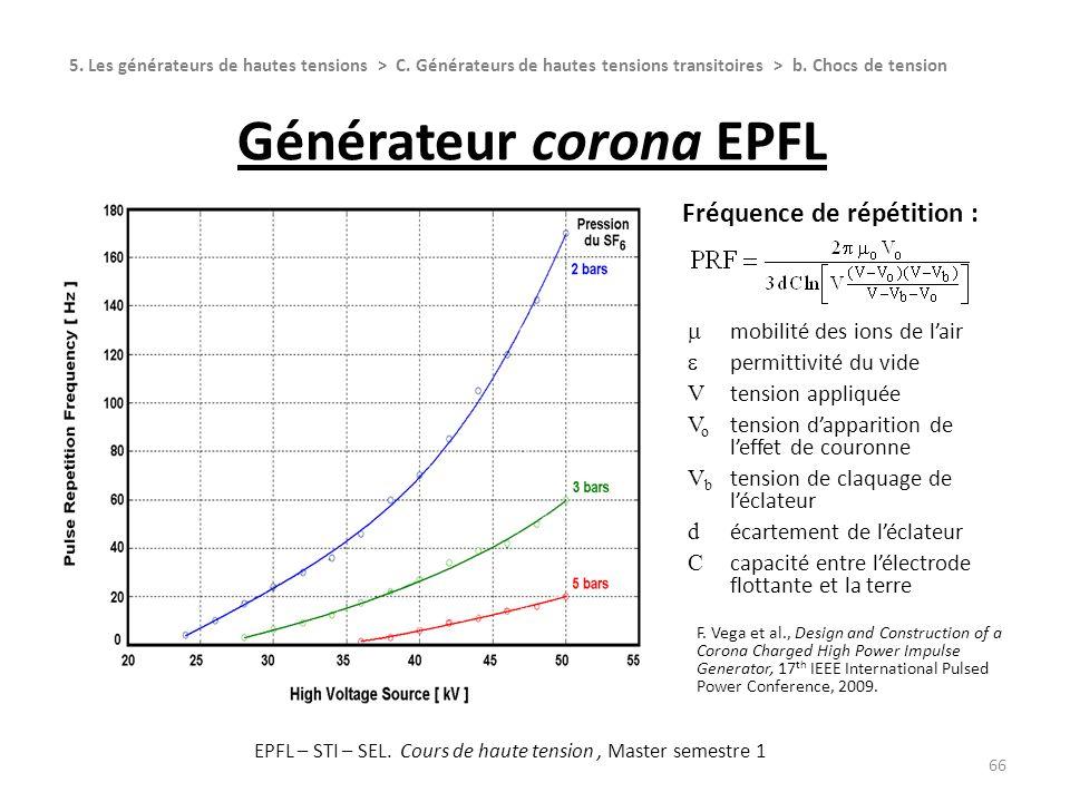 Générateur corona EPFL 66 5. Les générateurs de hautes tensions > C. Générateurs de hautes tensions transitoires > b. Chocs de tension Fréquence de ré