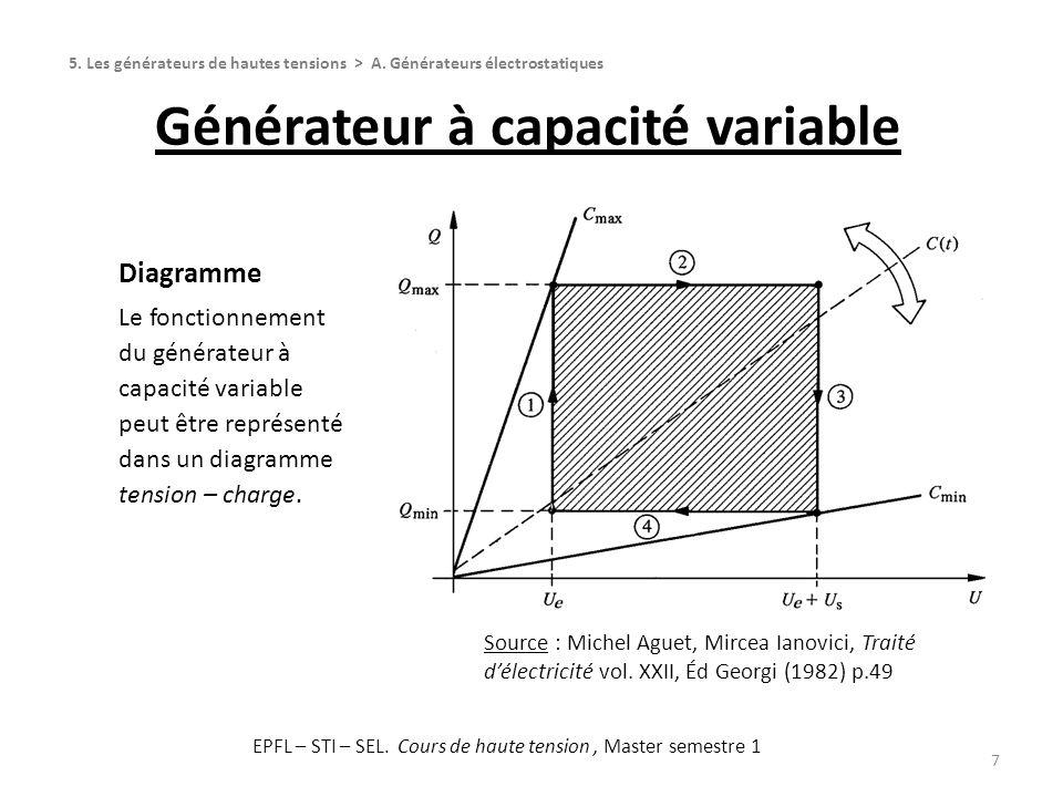 Générateur à capacité variable 7 Diagramme Le fonctionnement du générateur à capacité variable peut être représenté dans un diagramme tension – charge