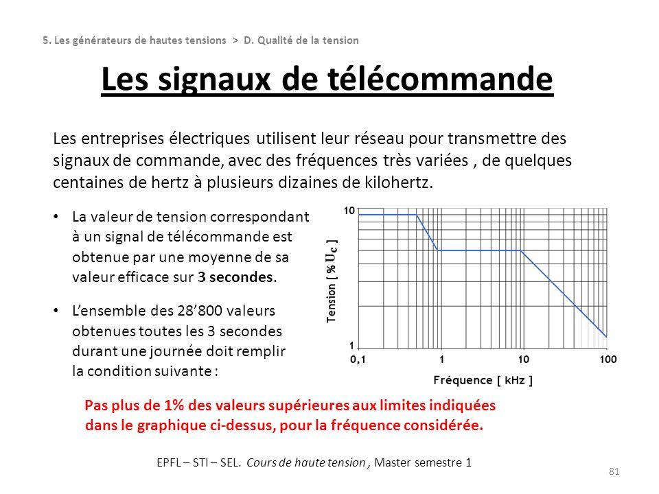 81 Les entreprises électriques utilisent leur réseau pour transmettre des signaux de commande, avec des fréquences très variées, de quelques centaines