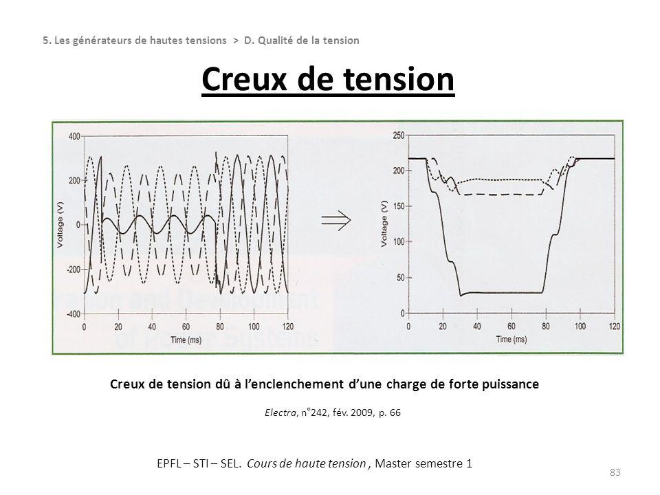 83 5. Les générateurs de hautes tensions > D. Qualité de la tension Creux de tension Electra, n°242, fév. 2009, p. 66 Creux de tension dû à lenclenche