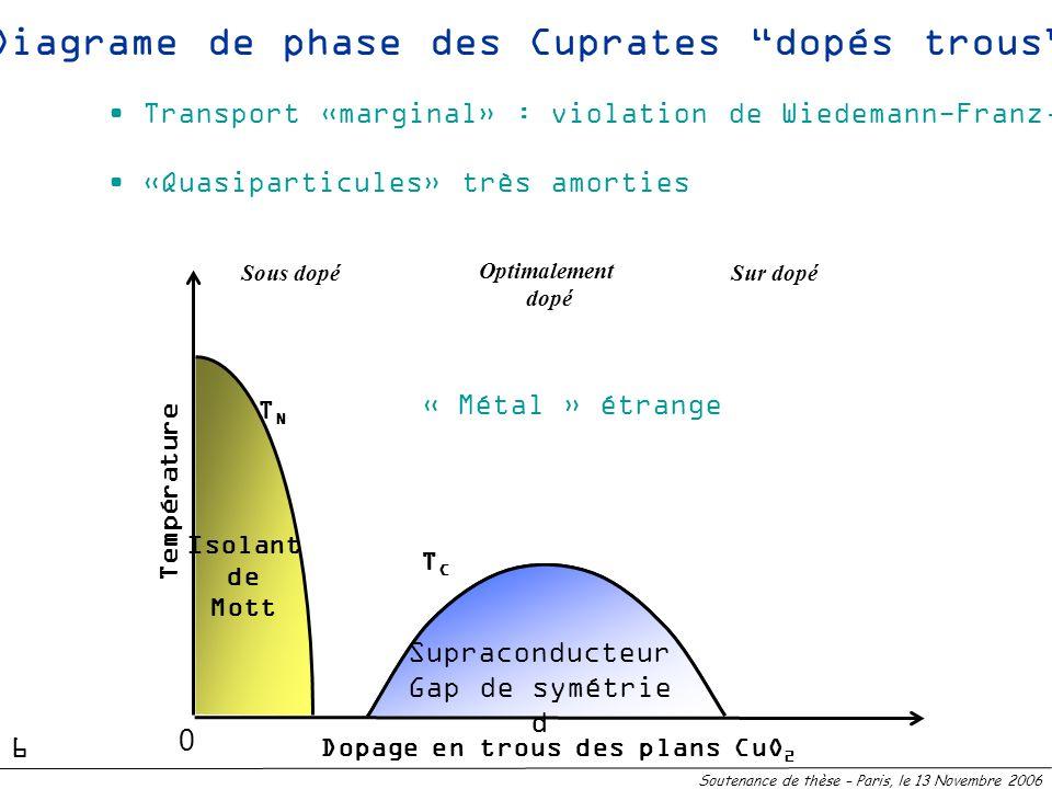 Supraconducteur Gap de symetrie d TCTC Diagrame de phase des Cuprates dopés trous TNTN Isolant de Mott « Métal » étrange Sous dopéSur dopé Dopage en t
