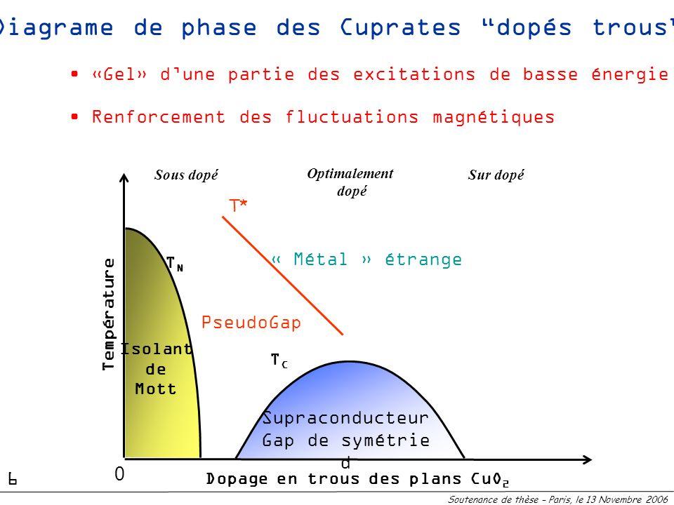 Supraconducteur Gap de symétrie d TCTC Diagrame de phase des Cuprates dopés trous TNTN Isolant de Mott Sous dopé T* Dopage en trous des plans CuO 2 Te