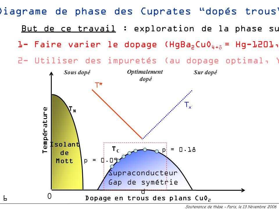 Supraconducteur Gap de symétrie d TCTC Diagrame de phase des Cuprates dopés trous TNTN Isolant de Mott Sous dopéSur dopé T* Dopage en trous des plans