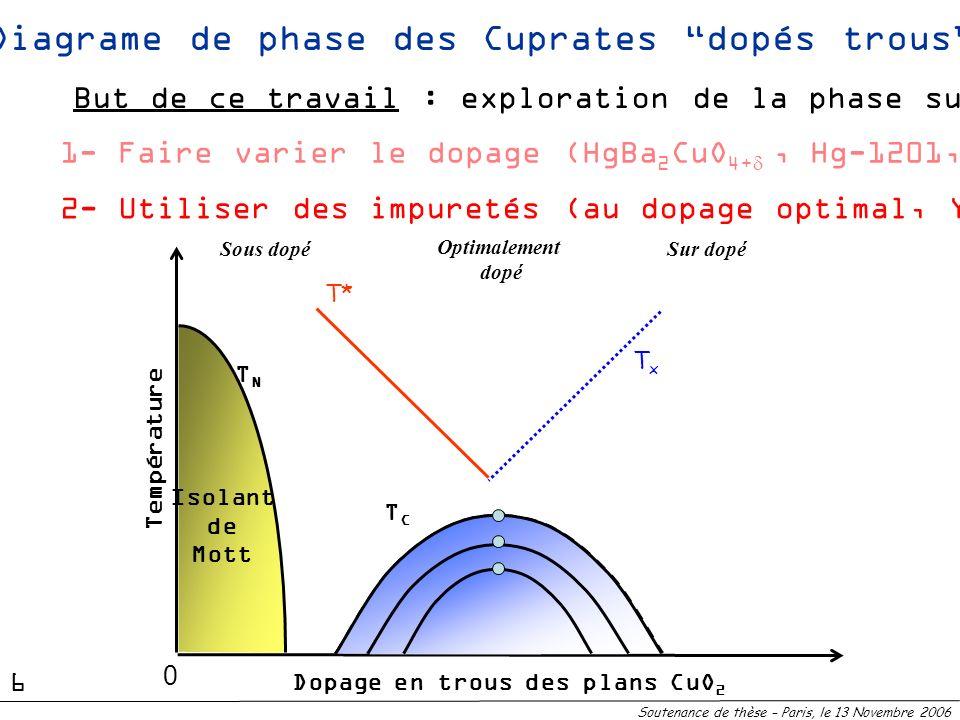 Diagrame de phase des Cuprates dopés trous TNTN Isolant de Mott Sous dopéSur dopé T* Dopage en trous des plans CuO 2 Température Optimalement dopé TxT