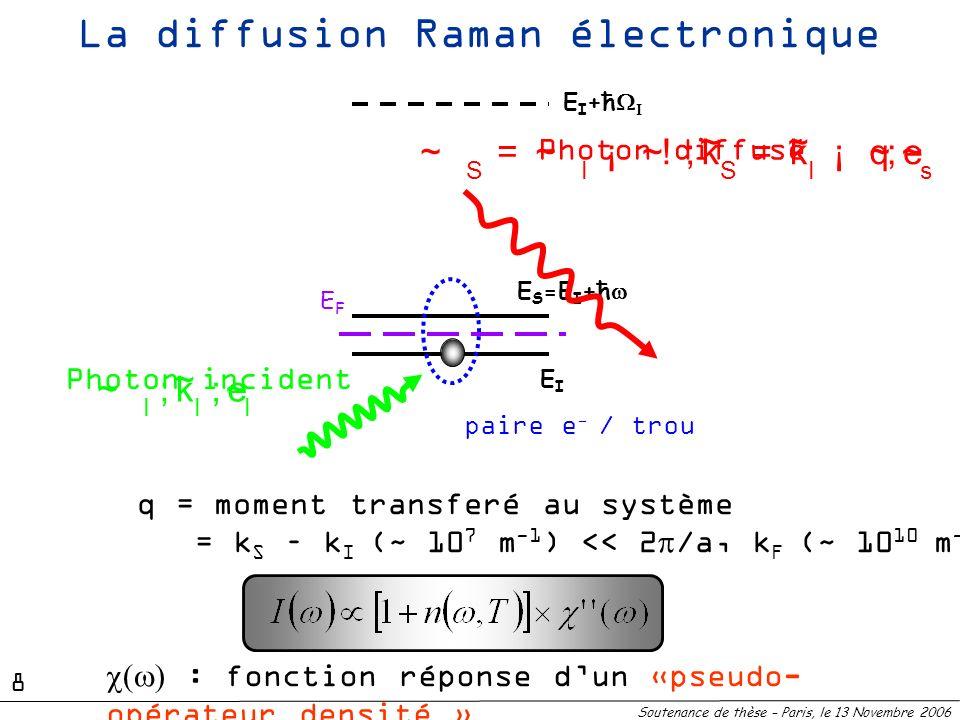 E I +ħ EIEI E S =E I +ħ paire e - / trou EFEF La diffusion Raman électronique : fonction réponse dun «pseudo- opérateur densité » Photon incident Phot