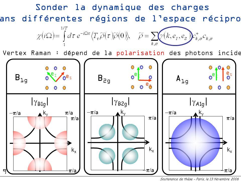 Sonder la dynamique des charges dans différentes régions de lespace réciproque Vertex Raman : dépend de la polarisation des photons incidents et diffu
