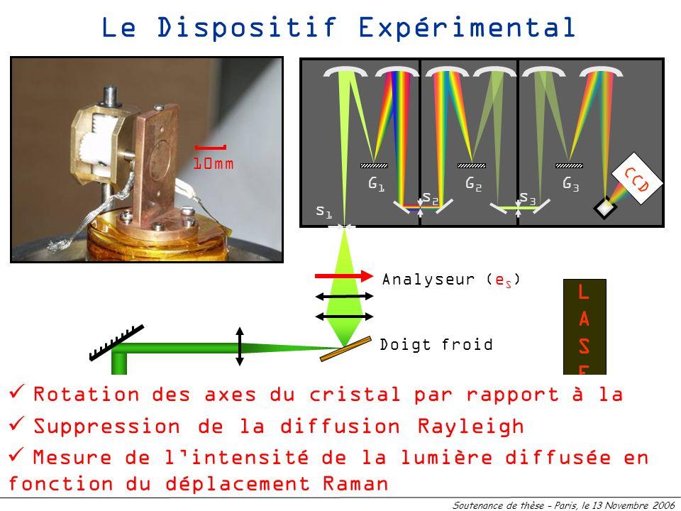 10 LASERLASER Doigt froid G1G1 G2G2 G3G3 s1s1 s2s2 s3s3 Elargissement du faisceau Polariseur (e I ) Analyseur (e S ) Le Dispositif Expérimental 10mm R