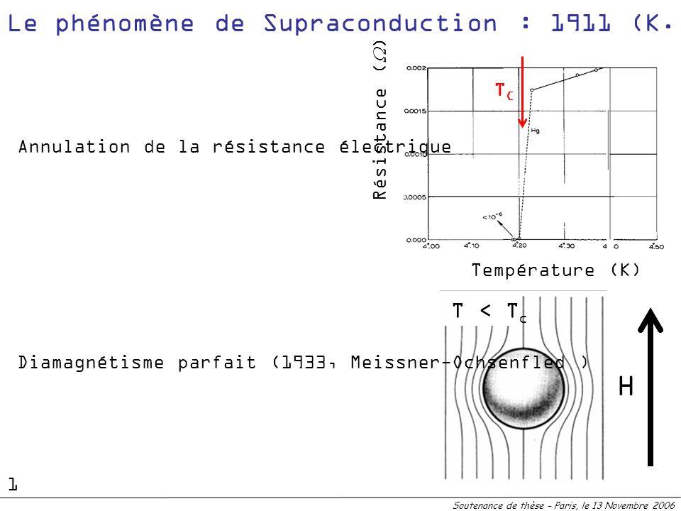 Soutenance de thèse – Paris, le 13 Novembre 2006 Le phénomène de Supraconduction : 1911 (K. Onnes) Température (K) Résistance ( ) H T > T c T < T c An