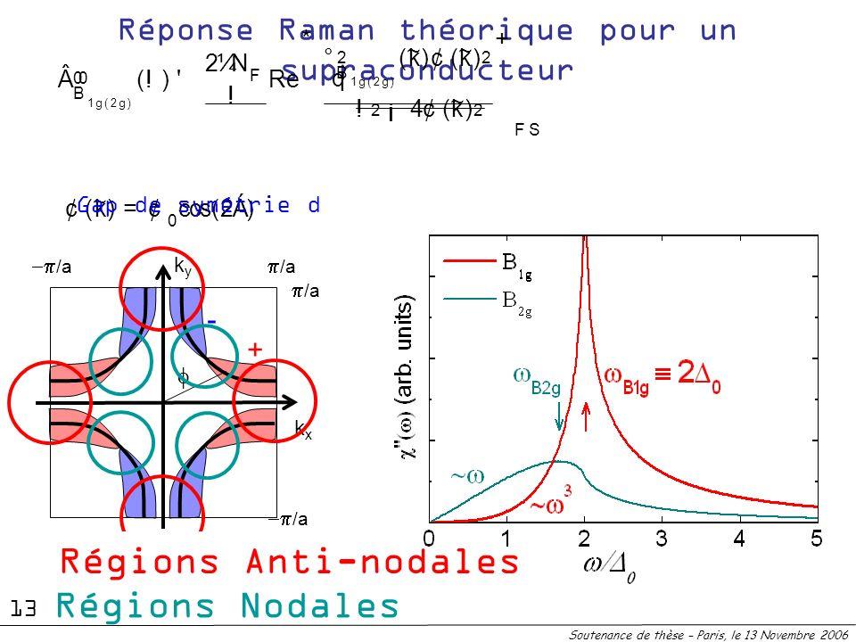 - + Réponse Raman théorique pour un supraconducteur kyky kxkx /a 00 B 1 g ( 2 g ) ( ! ) ' 2 ¼ N F ! R e * ° 2 B 1 g ( 2 g ) ( ~ k ) ¢ ( ~ k ) 2 q !