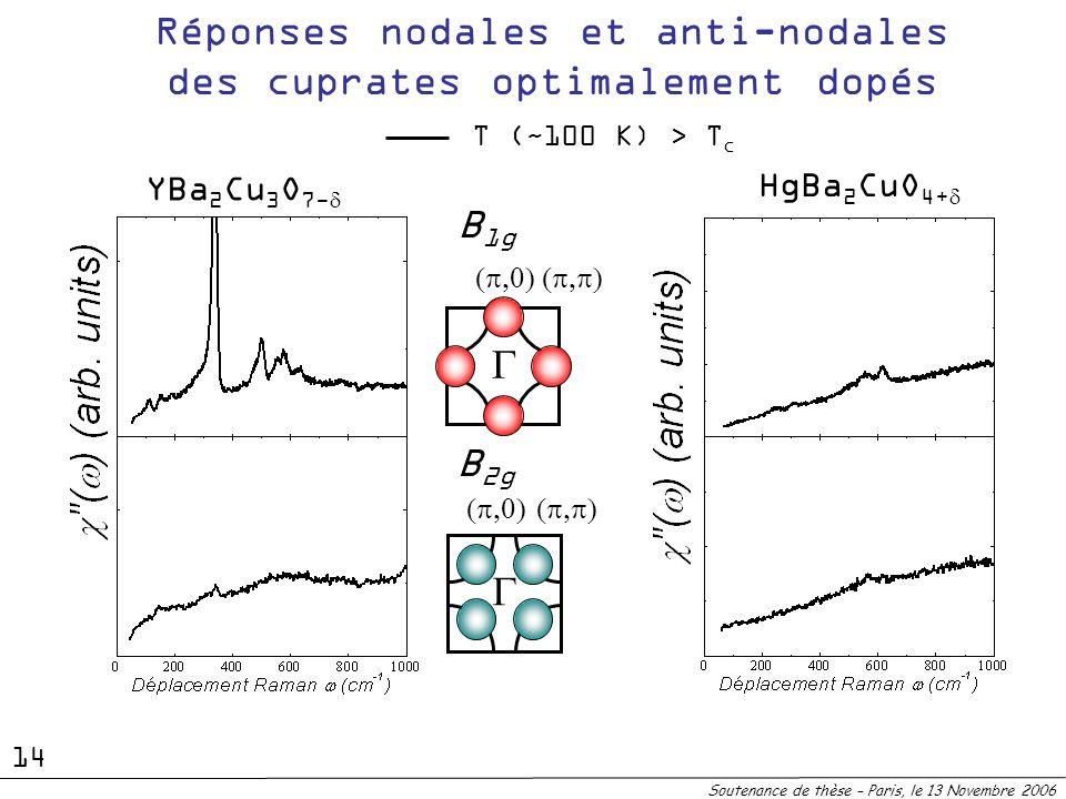 YBa 2 Cu 3 O 7- HgBa 2 CuO 4+ B 2g B 1g T (~100 K) > T c Réponses nodales et anti-nodales des cuprates optimalement dopés Soutenance de thèse – Paris,