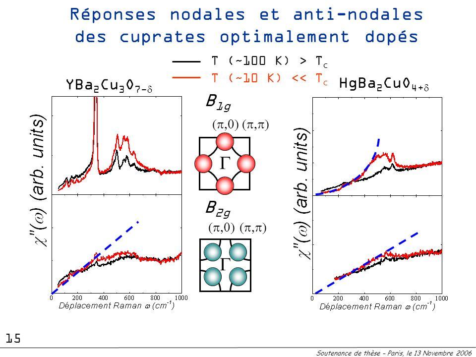 Réponses nodales et anti-nodales des cuprates optimalement dopés B 2g B 1g T (~100 K) > T c T (~10 K) << T c Soutenance de thèse – Paris, le 13 Novemb