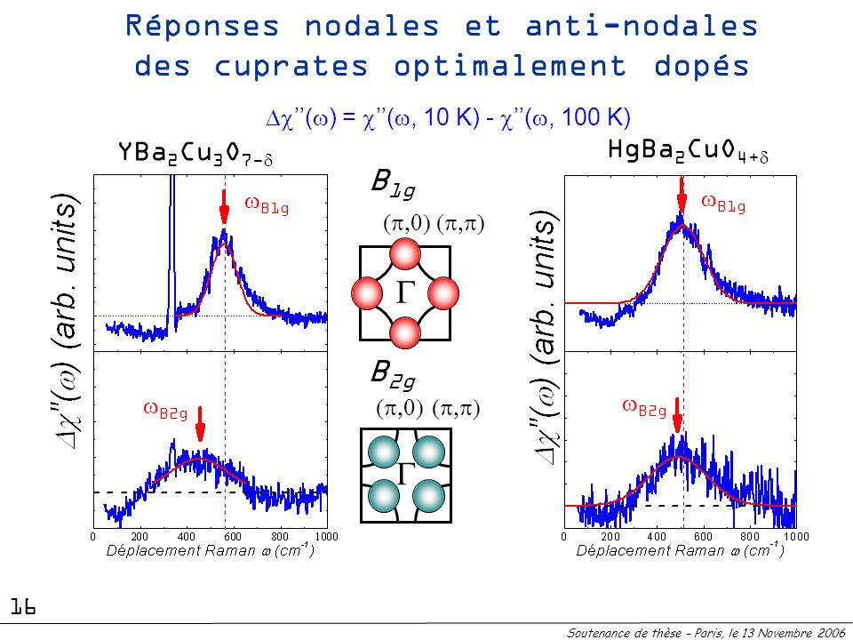 B 2g B 1g ( ) = (, 10 K) - (, 100 K) Réponses nodales et anti-nodales des cuprates optimalement dopés Soutenance de thèse – Paris, le 13 Novembre 2006
