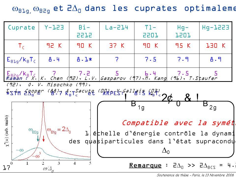 *STM 2 0 8.7 k B T c et ARPES: 8.5 k B T c Raman : X. K. Chen (92), L.V. Gasparov (97),M. Kang (96), T.Staufer (92), O. V. Misochko (99), S. L. Cooper