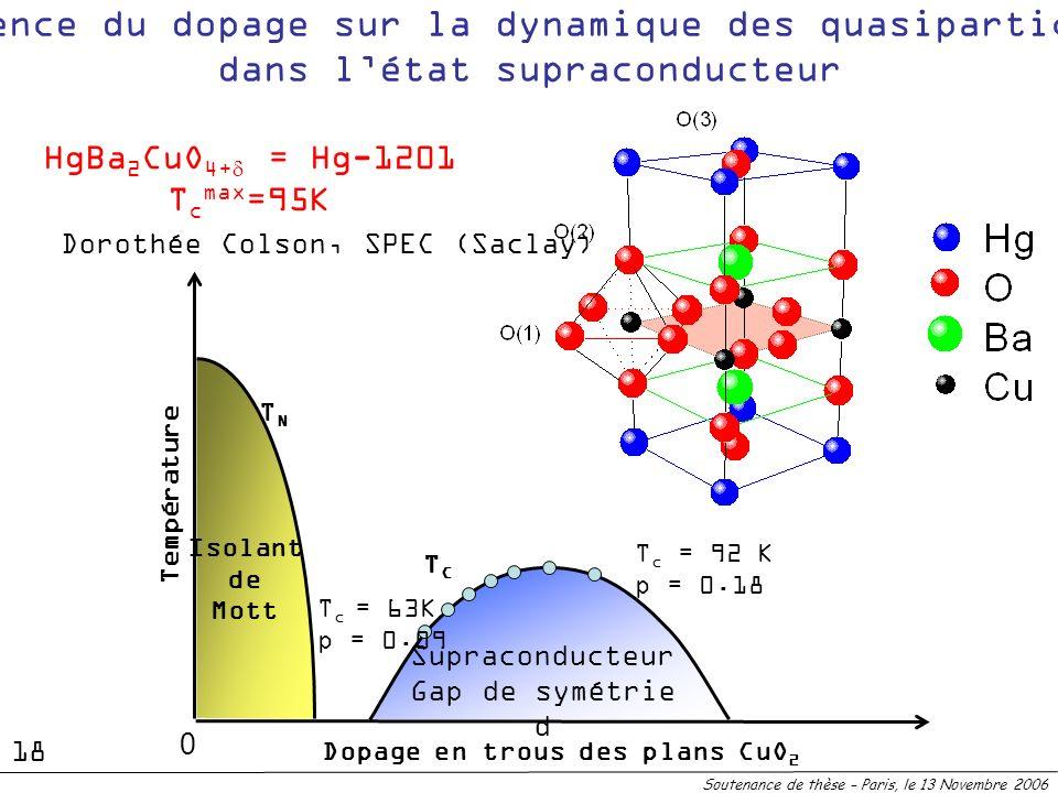 Supraconducteur Gap de symétrie d TCTC Influence du dopage sur la dynamique des quasiparticules dans létat supraconducteur TNTN Isolant de Mott Dopage