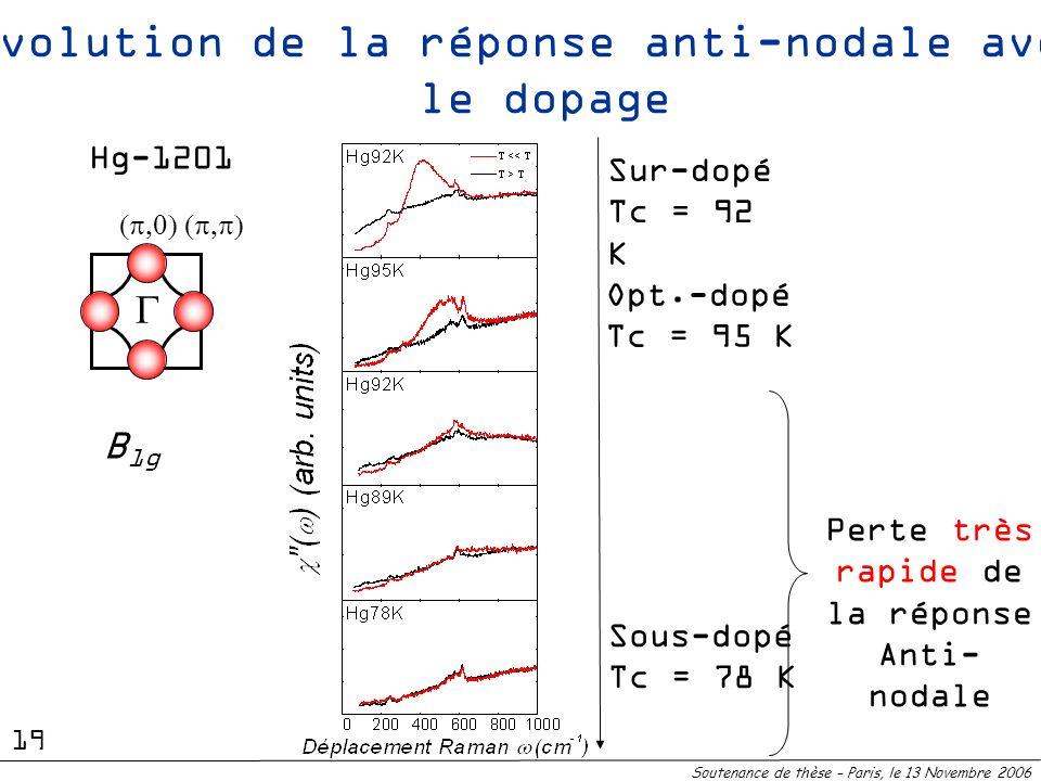 Evolution de la réponse anti-nodale avec le dopage Sous-dopéTc = 78 K Opt.-dopéTc = 95 K B 1g Sur-dopéTc = 92K Hg-1201 Perte très rapide de la réponse