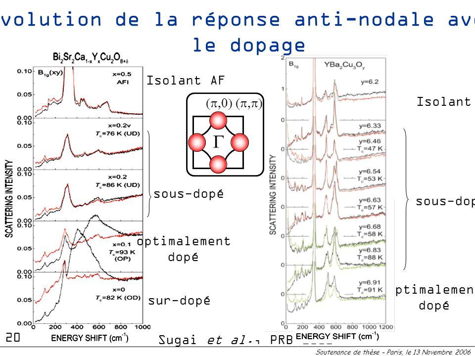 sous-dopé Isolant AF optimalement dopé sur-dopé Sugai et al., PRB 2003 Soutenance de thèse – Paris, le 13 Novembre 2006 sous-dopé Isolant AF Optimalem