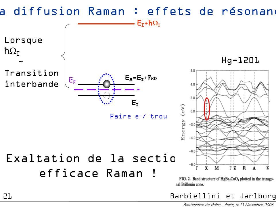 E I +ħ EIEI E S =E I +ħ Paire e - / trou EFEF La diffusion Raman : effets de résonance Lorsque ħ I ~ Transition interbande Exaltation de la section ef