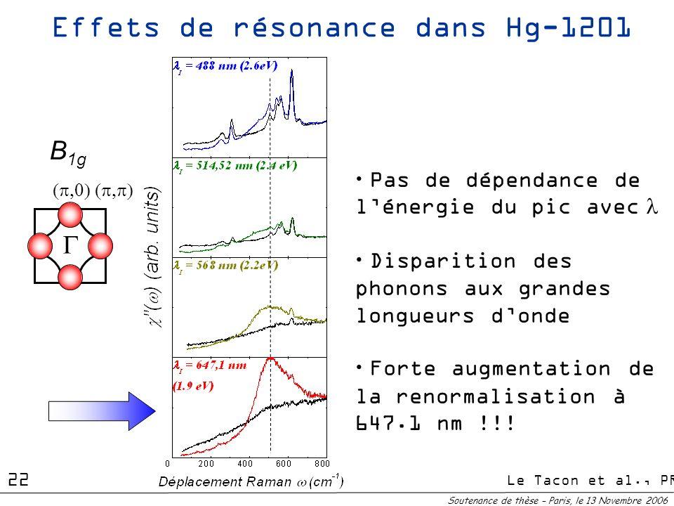 B 1g Effets de résonance dans Hg-1201 Pas de dépendance de lénergie du pic avec Disparition des phonons aux grandes longueurs donde Forte augmentation
