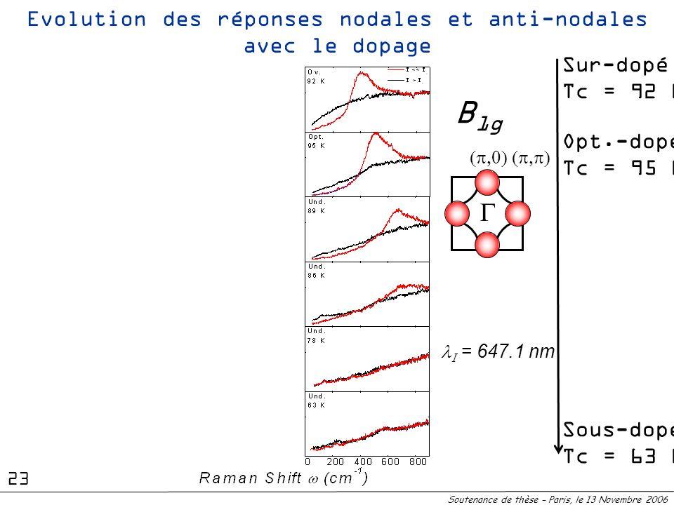 Sous-dopéTc = 63 K Sur-dopéTc = 92 K Opt.-dopéTc = 95 K Evolution des réponses nodales et anti-nodales avec le dopage Soutenance de thèse – Paris, le