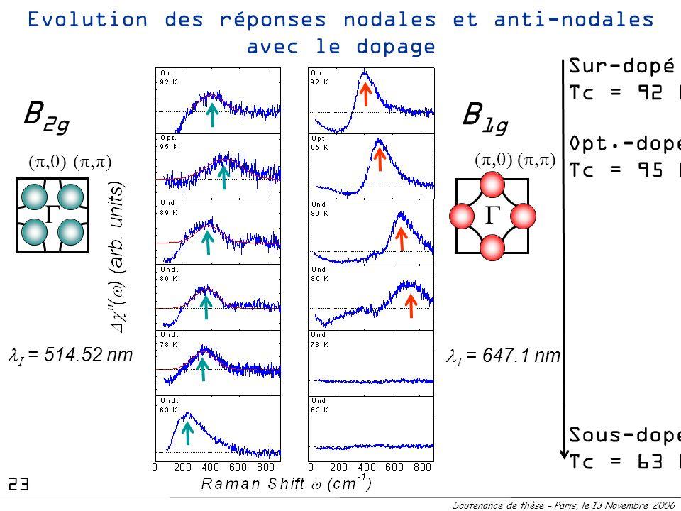 Sous-dopéTc = 63 K Sur-dopéTc = 92 K Opt.-dopéTc = 95 K B 1g = 647.1 nm B 2g = 514.52 nm Evolution des réponses nodales et anti-nodales avec le dopage