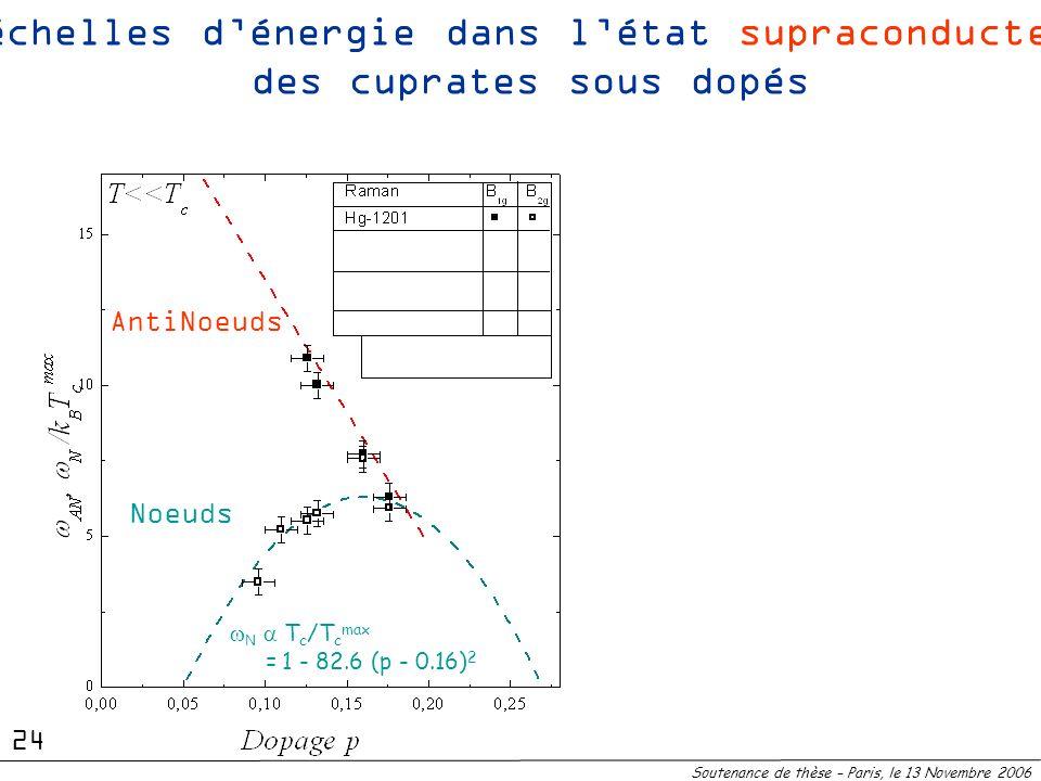 N T c /T c max = 1 - 82.6 (p - 0.16) 2 Noeuds AntiNoeuds 2 échelles dénergie dans létat supraconducteur des cuprates sous dopés Soutenance de thèse –