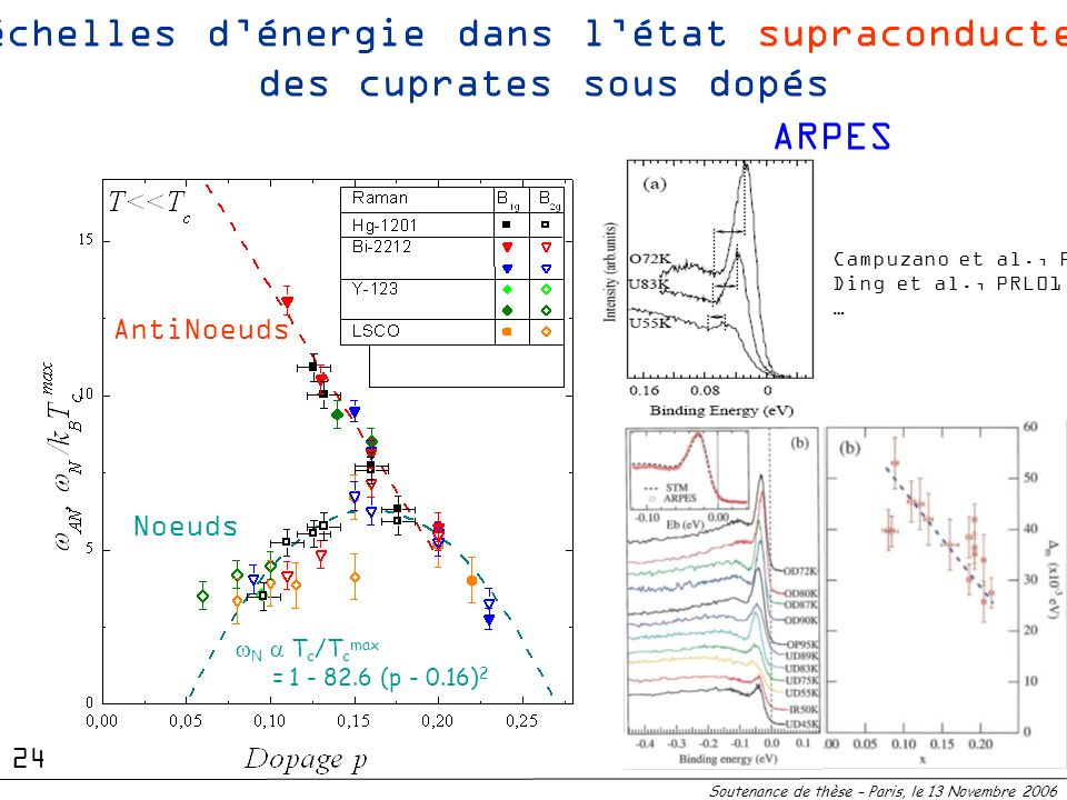 Noeuds N T c /T c max = 1 - 82.6 (p - 0.16) 2 AntiNoeuds 2 échelles dénergie dans létat supraconducteur des cuprates sous dopés Soutenance de thèse –