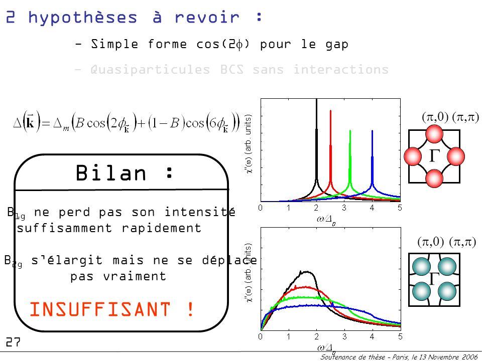 Le B 1g ne perd pas son intensité suffisamment rapidement Le B 2g sélargit mais ne se déplace pas vraiment INSUFFISANT ! Bilan : Soutenance de thèse –