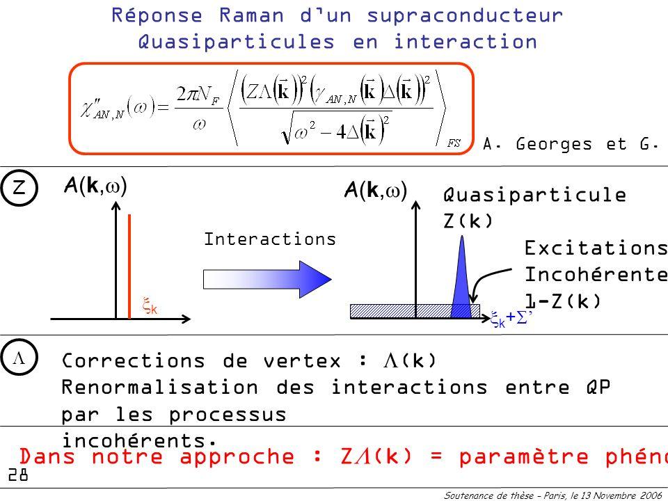 Réponse Raman dun supraconducteur Quasiparticules en interaction Corrections de vertex : (k) Renormalisation des interactions entre QP par les process