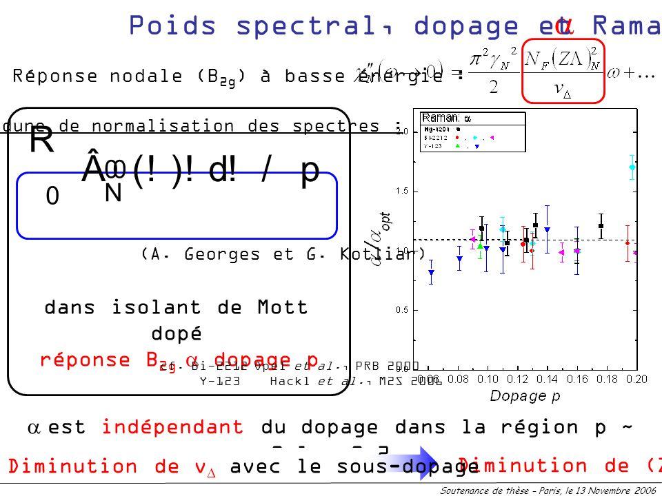 Soutenance de thèse – Paris, le 13 Novembre 2006 Réponse nodale (B 2g ) à basse énergie : est indépendant du dopage dans la région p ~ 0.1 – 0.2 Dimin