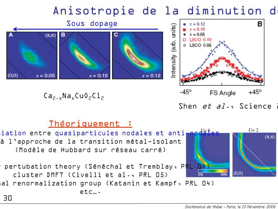Anisotropie de la diminution de Z Soutenance de thèse – Paris, le 13 Novembre 2006 Ca 2-x Na x CuO 2 Cl 2 Shen et al., Science 2005 Sous dopage 30 Thé