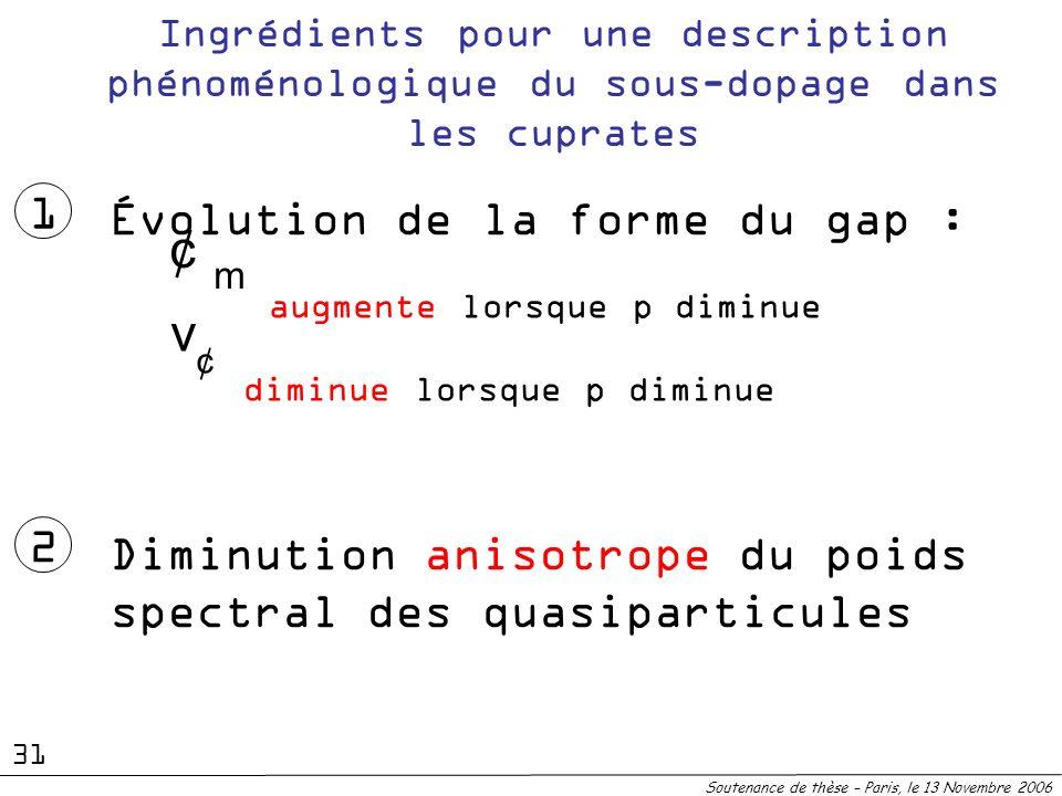 Ingrédients pour une description phénoménologique du sous-dopage dans les cuprates Soutenance de thèse – Paris, le 13 Novembre 2006 1 Évolution de la