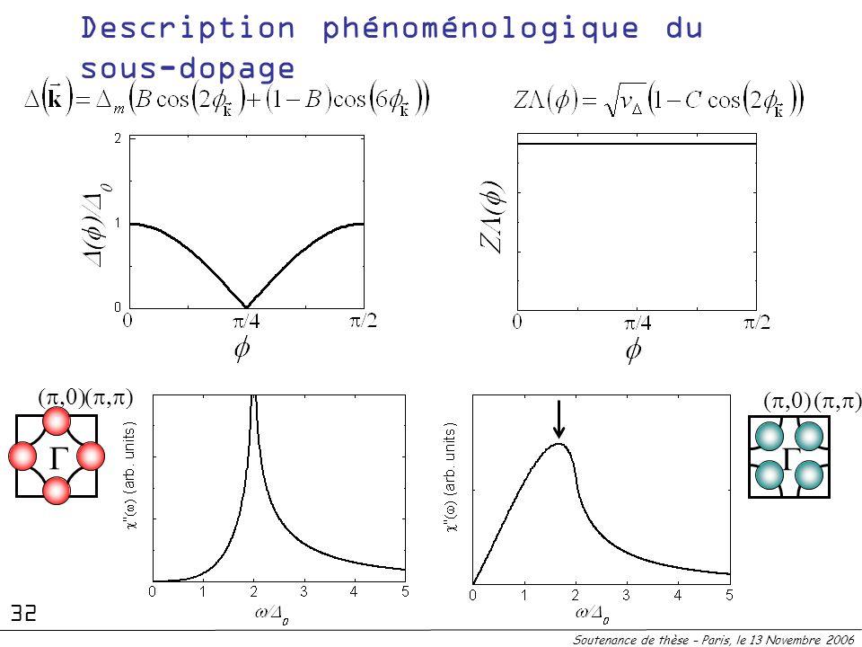 Description phénoménologique du sous-dopage Soutenance de thèse – Paris, le 13 Novembre 2006 32