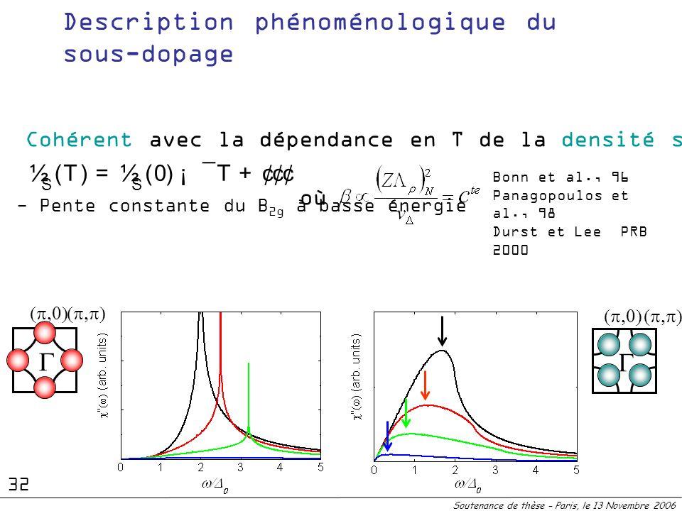 - Pente constante du B 2g à basse énergie Description phénoménologique du sous-dopage Soutenance de thèse – Paris, le 13 Novembre 2006 Bonn et al., 96