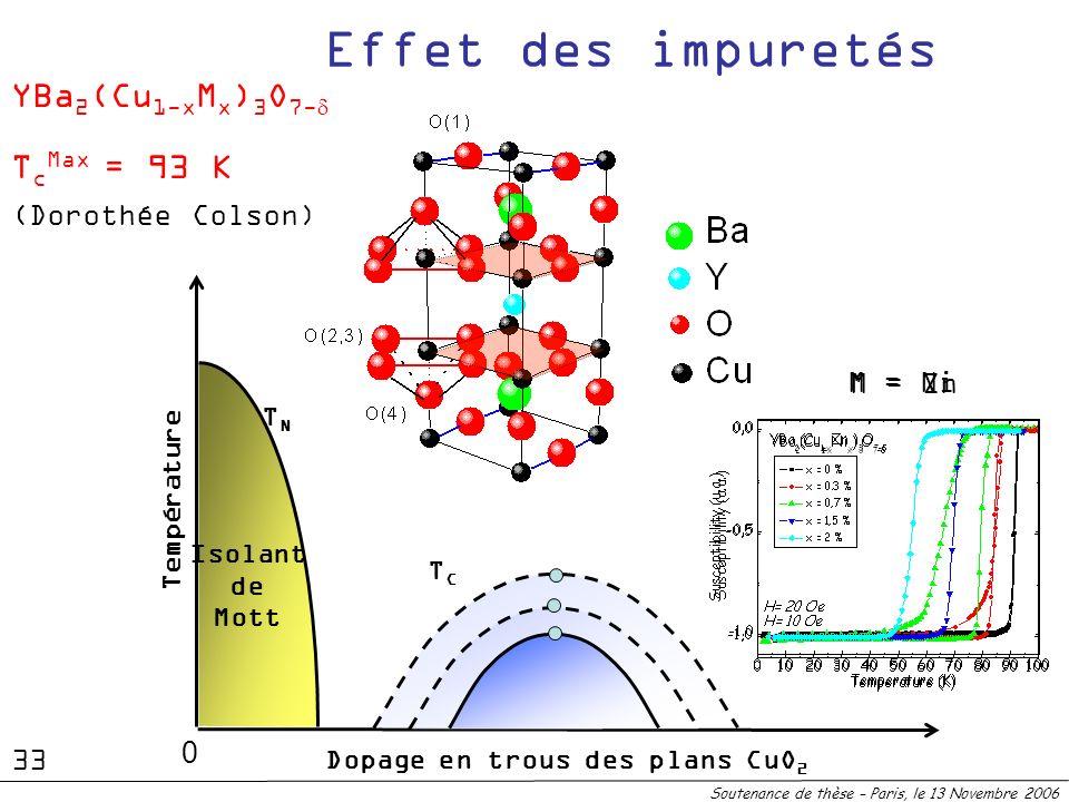 TNTN Isolant de Mott Dopage en trous des plans CuO 2 Température Soutenance de thèse – Paris, le 13 Novembre 2006 0 TCTC Effet des impuretés YBa 2 (Cu