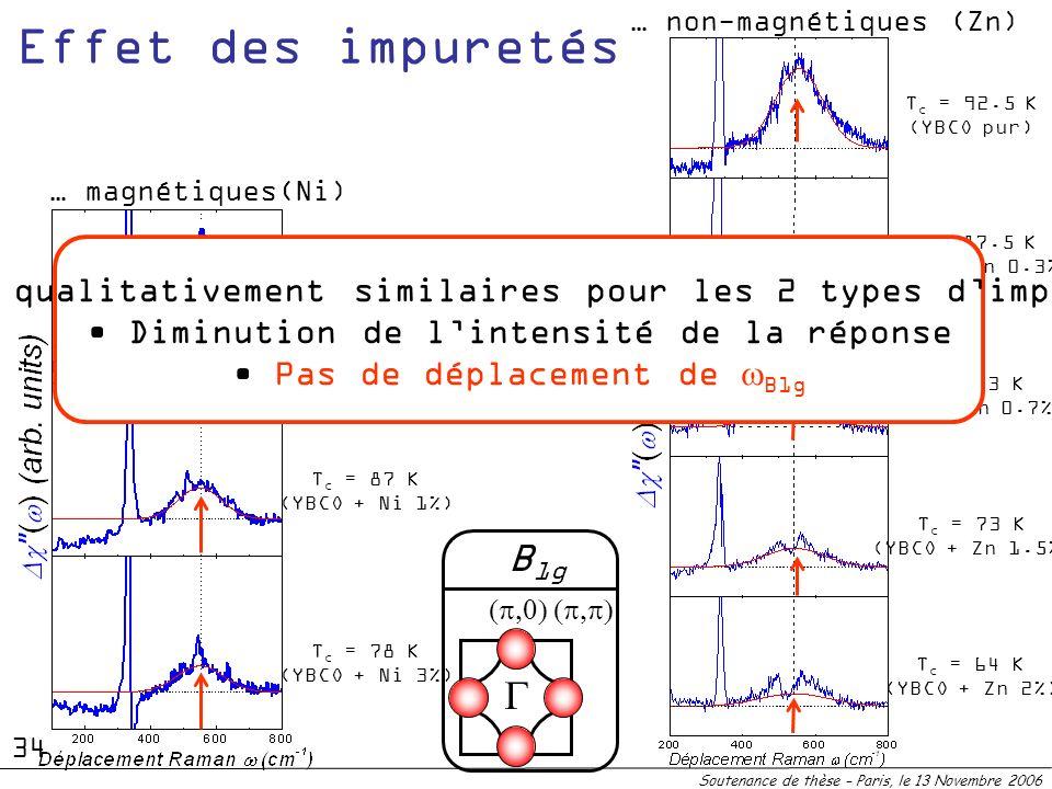 B 1g … non-magnétiques (Zn) … magnétiques(Ni) T c = 92.5 K (YBCO pur) T c = 87 K (YBCO + Ni 1%) T c = 78 K (YBCO + Ni 3%) T c = 92.5 K (YBCO pur) T c