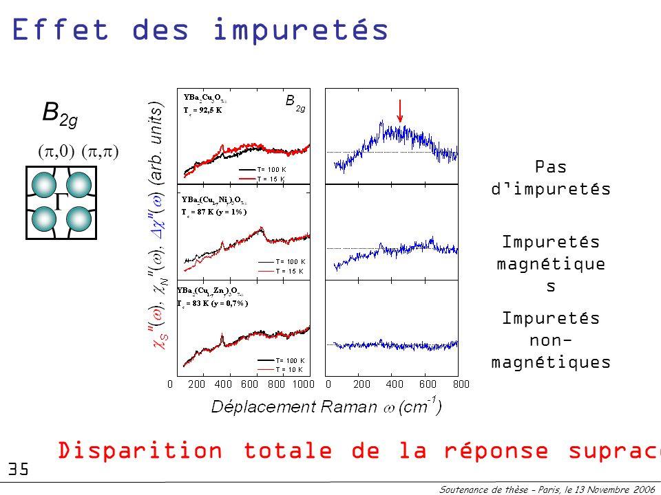 B 2g Disparition totale de la réponse supraconductrice !!! Pas dimpuretés Impuretés magnétique s Impuretés non- magnétiques Soutenance de thèse – Pari
