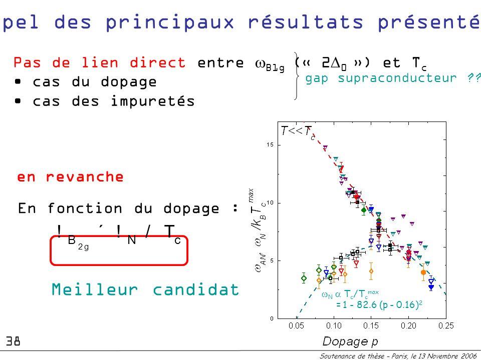 Rappel des principaux résultats présentés : N T c /T c max = 1 - 82.6 (p - 0.16) 2 Pas de lien direct entre B1g (« 2 0 ») et T c cas du dopage cas des