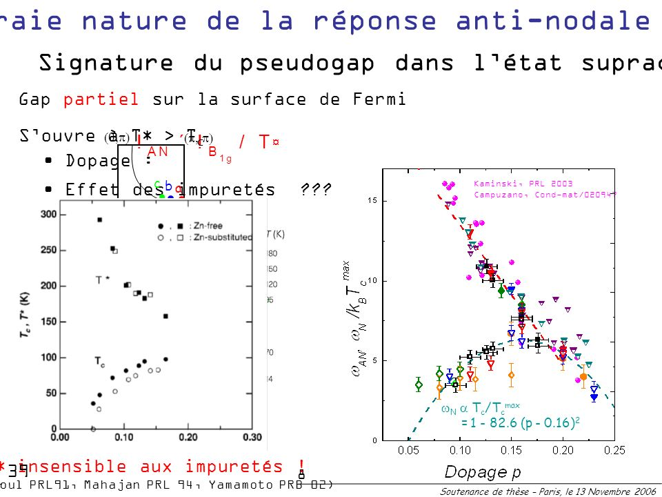 N T c /T c max = 1 - 82.6 (p - 0.16) 2 Kaminski, PRL 2003 Campuzano, Cond-mat/0209476 Soutenance de thèse – Paris, le 13 Novembre 2006 Signature du ps